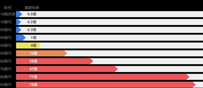 30歳代と比較した場合の各年代の重症化率
